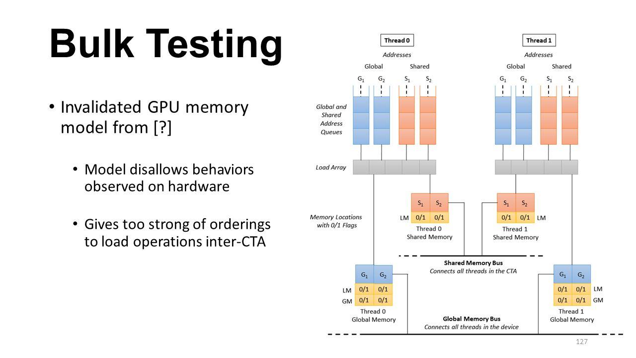 Bulk Testing Invalidated GPU memory model from [ ]